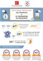 Sondage : 67% des Français jugent urgent de protéger le patrimoine !
